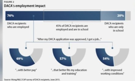 Economists say getting rid of DACA would have a huge economic impact